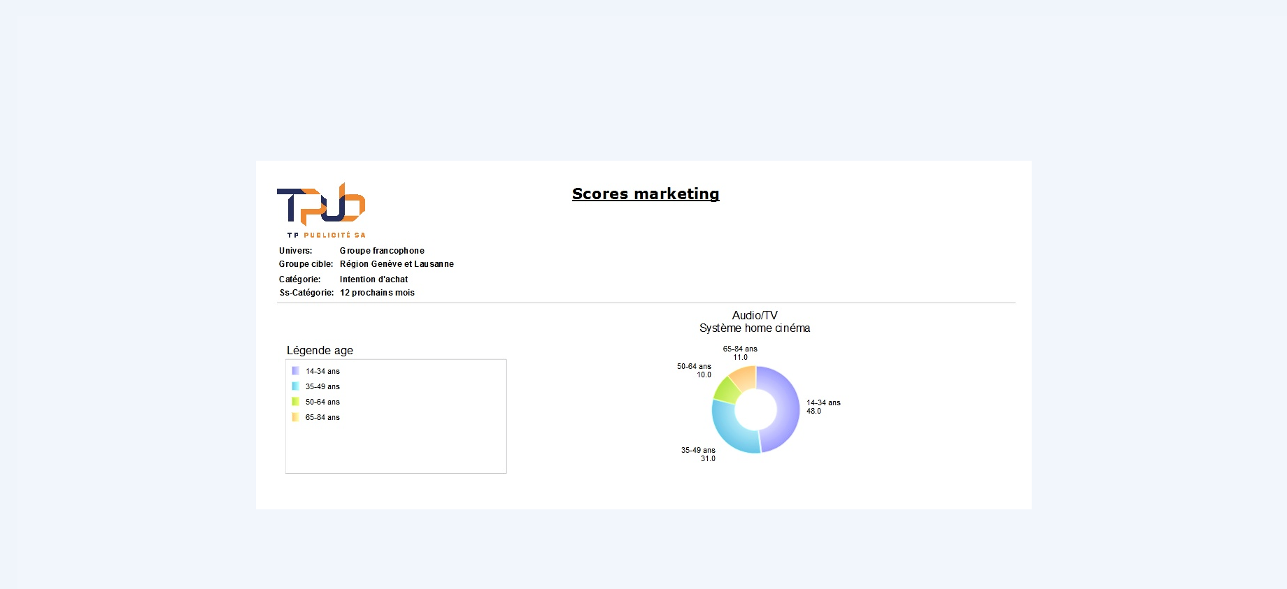 Score marketing: our new statistics tool!